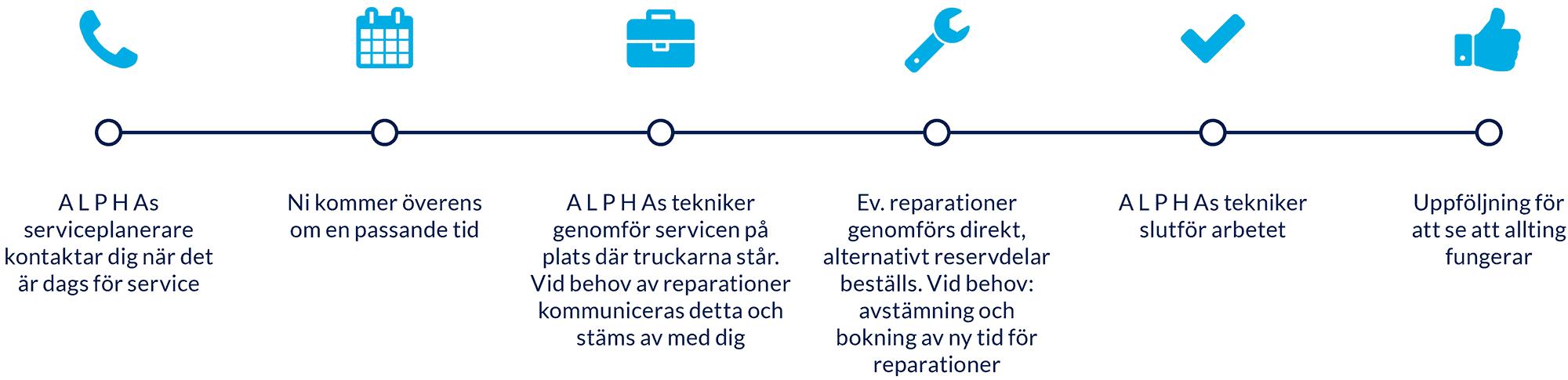 Truckservice Stockholm