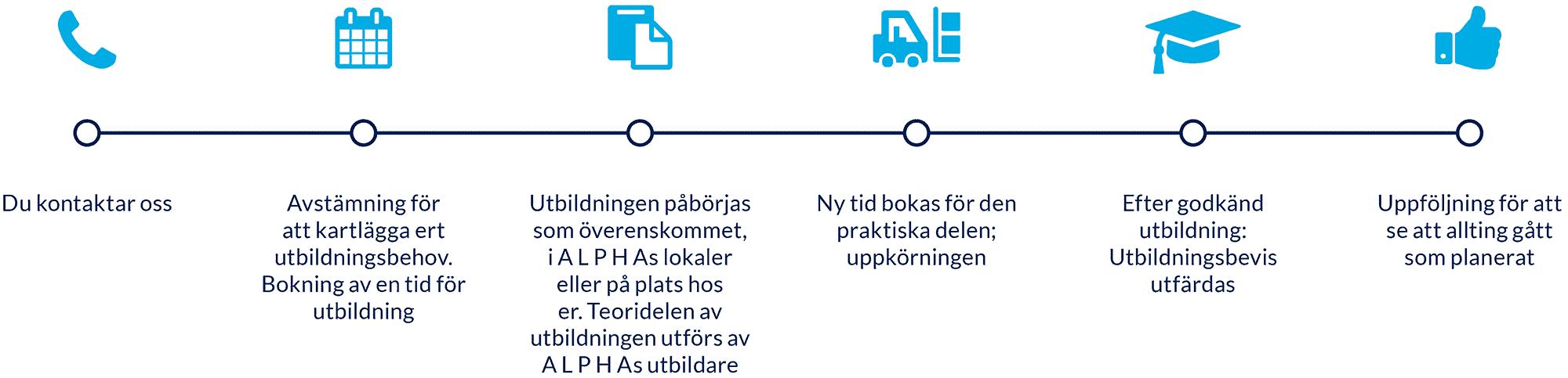 alpha-tidslinje-truckutbildning