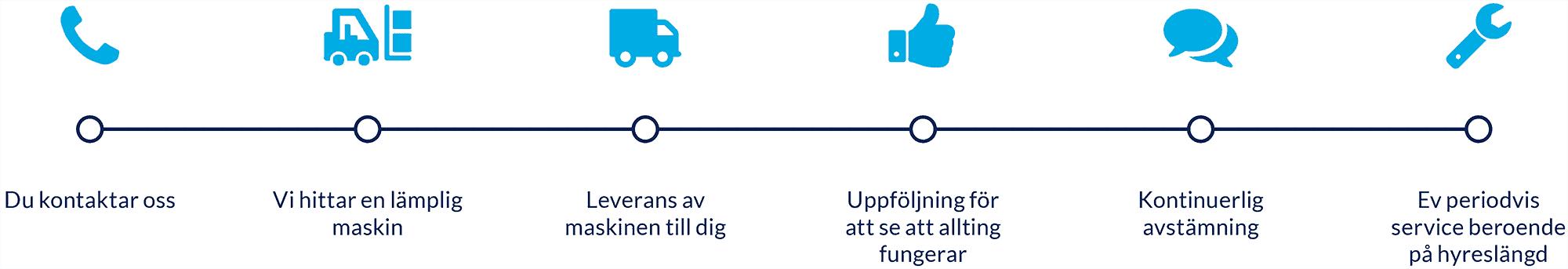 truckar stockholm